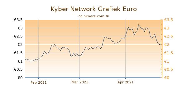 Kyber Network Grafiek 3 Maanden