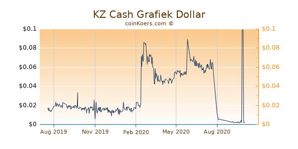 KZ Cash Grafiek 1 Jaar