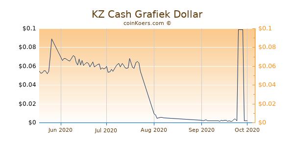 KZ Cash Chart 3 Monate