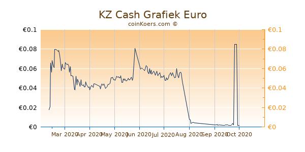 KZ Cash Grafiek 6 Maanden