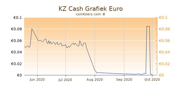 KZ Cash Grafiek 3 Maanden
