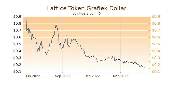 Lattice Token Grafiek 1 Jaar