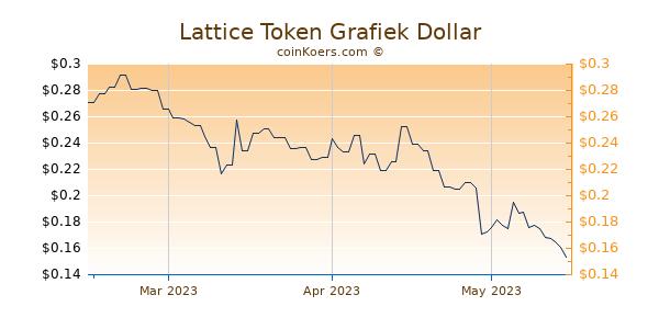 Lattice Token Chart 3 Monate