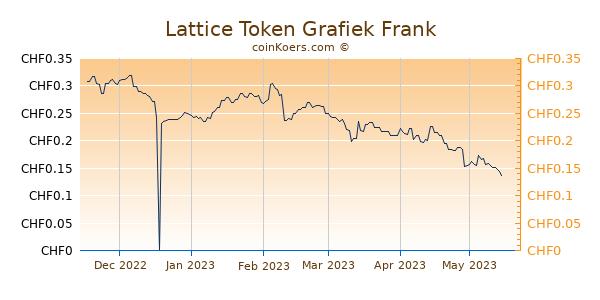 Lattice Token Grafiek 6 Maanden