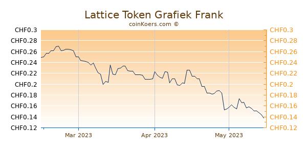 Lattice Token Grafiek 3 Maanden