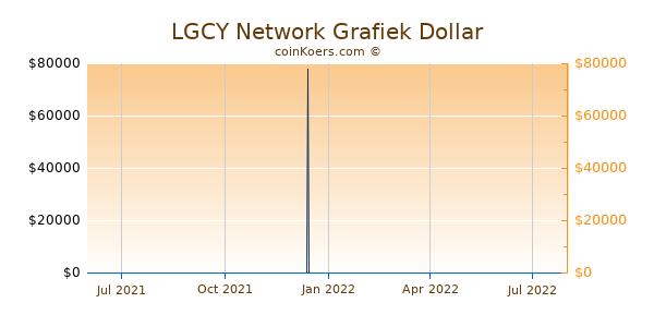 LGCY Network Grafiek 1 Jaar