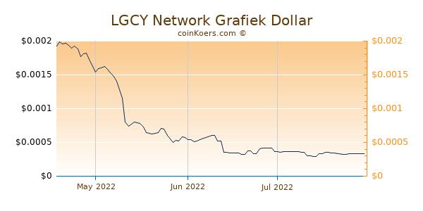 LGCY Network Chart 3 Monate