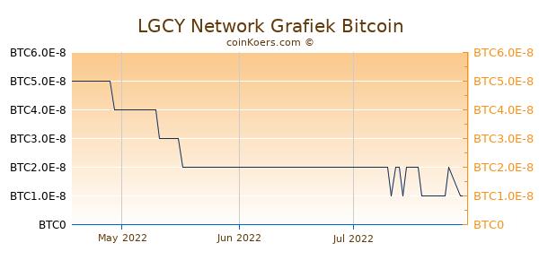 LGCY Network Grafiek 3 Maanden