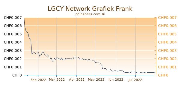 LGCY Network Grafiek 6 Maanden