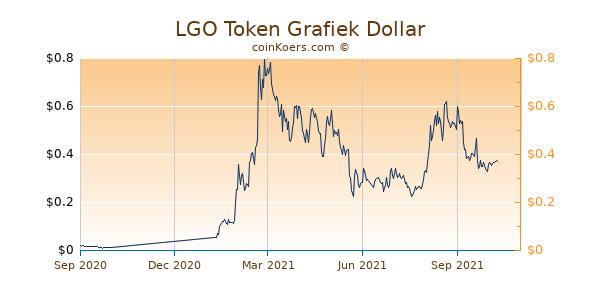 LGO Token Grafiek 1 Jaar