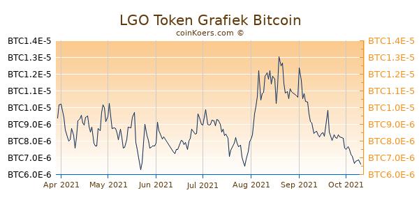 LGO Token Grafiek 6 Maanden