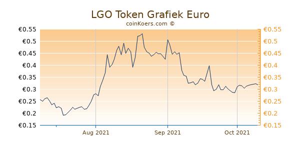 LGO Token Grafiek 3 Maanden