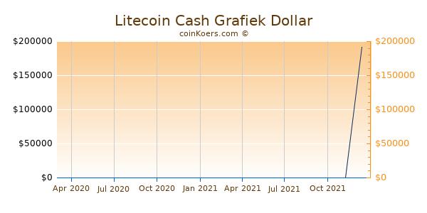 Litecoin Cash Grafiek 1 Jaar