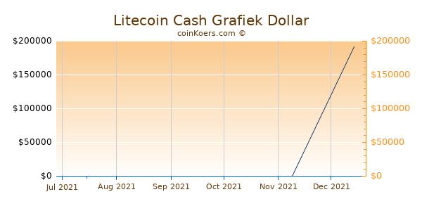 Litecoin Cash Chart 3 Monate