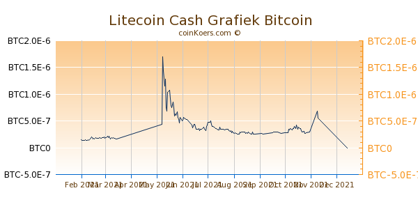 Litecoin Cash Grafiek 6 Maanden