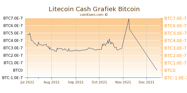 Litecoin Cash Grafiek 3 Maanden