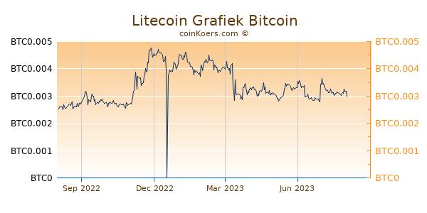 Litecoin Grafiek 1 Jaar