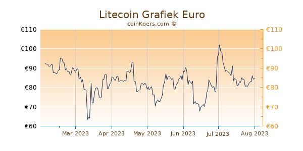 Litecoin Grafiek 6 Maanden