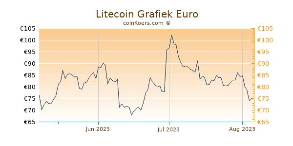 Litecoin Grafiek 3 Maanden