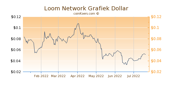 Loom Network Grafiek 6 Maanden