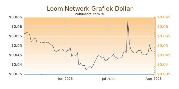 Loom Network Chart 3 Monate