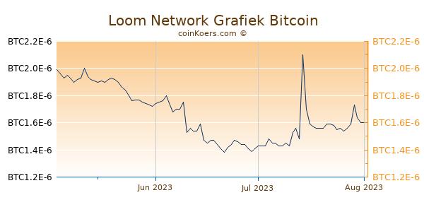 Loom Network Grafiek 3 Maanden