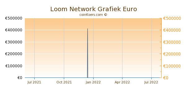 Loom Network Grafiek 1 Jaar