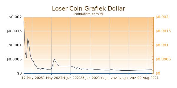 Loser Coin Chart 3 Monate