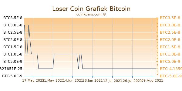 Loser Coin Grafiek 1 Jaar