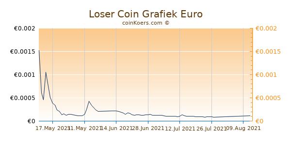 Loser Coin Grafiek 3 Maanden
