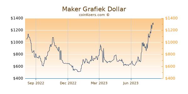 Maker Grafiek 1 Jaar