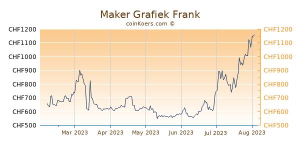 Maker Grafiek 6 Maanden