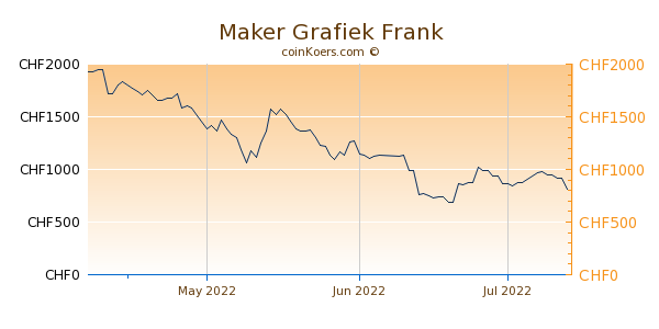 Maker Grafiek 3 Maanden