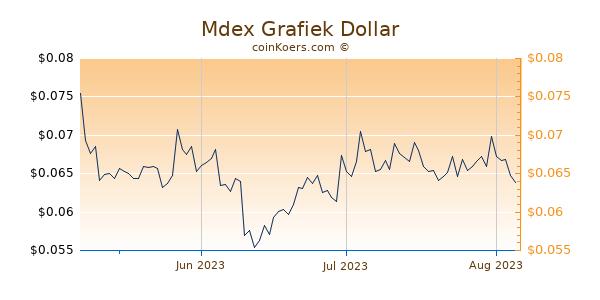 Mdex Chart 3 Monate