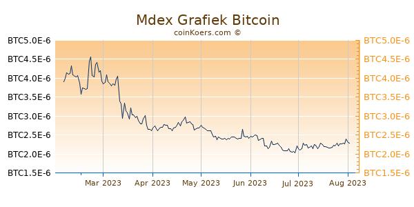 Mdex Grafiek 6 Maanden