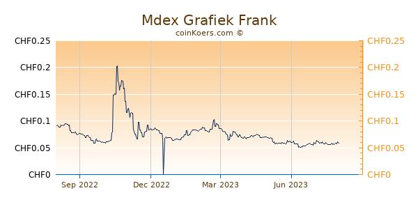Mdex Grafiek 1 Jaar