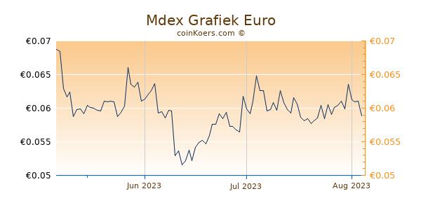 Mdex Grafiek 3 Maanden