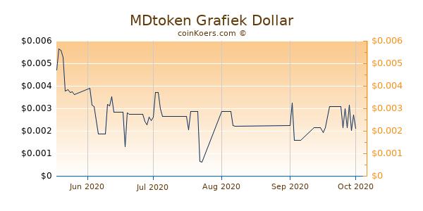 MDtoken Chart 3 Monate