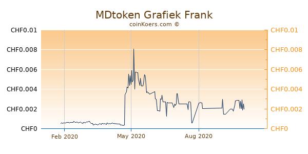 MDtoken Grafiek 1 Jaar