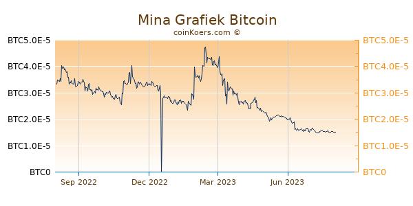 Mina Grafiek 1 Jaar