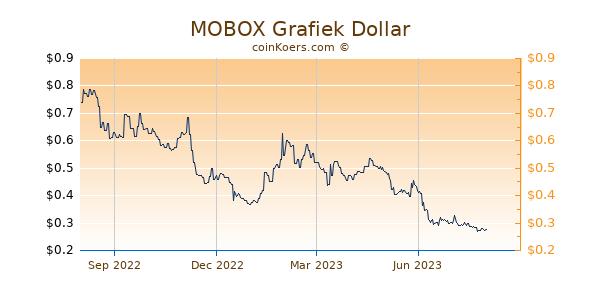 MOBOX Grafiek 1 Jaar