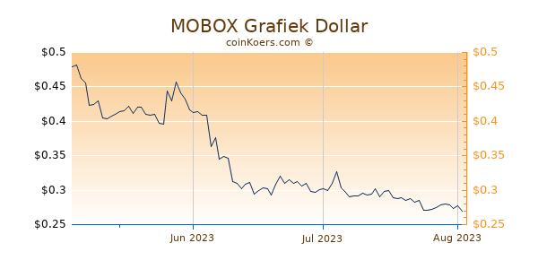 MOBOX Chart 3 Monate