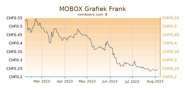 MOBOX Grafiek 6 Maanden