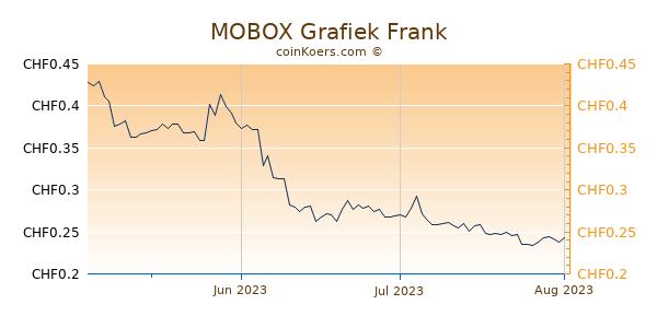 MOBOX Grafiek 3 Maanden