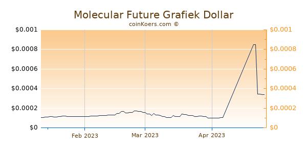 Molecular Future Chart 3 Monate