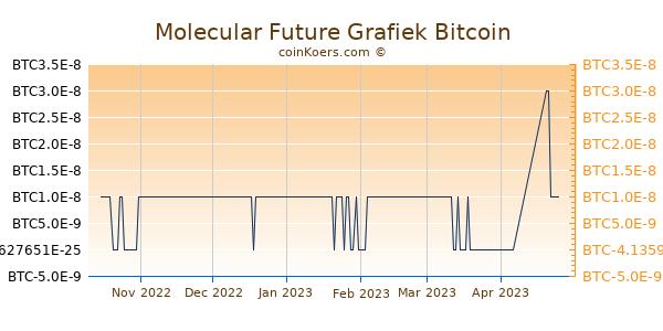 Molecular Future Grafiek 6 Maanden