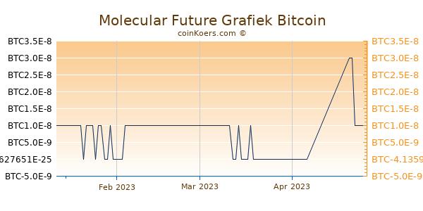 Molecular Future Grafiek 3 Maanden