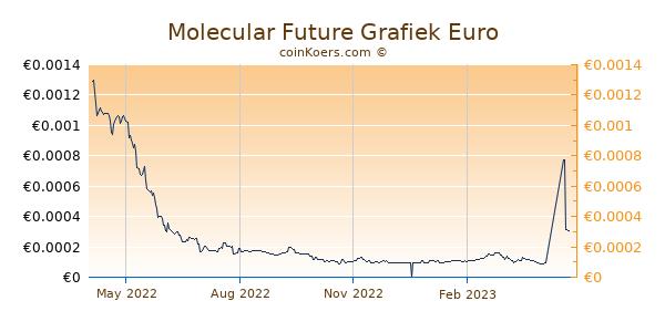 Molecular Future Grafiek 1 Jaar