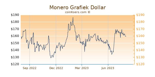 Monero Grafiek 1 Jaar