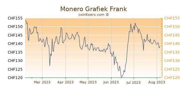 Monero Grafiek 6 Maanden